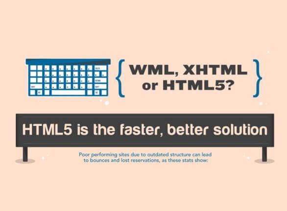 Website Speed Improvement Planning