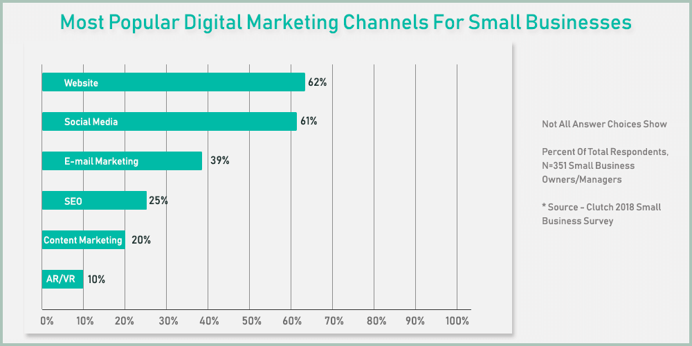 most popular digital marketing channels for small businesses