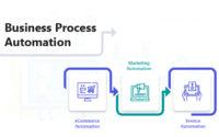 Business Process Automation Blog