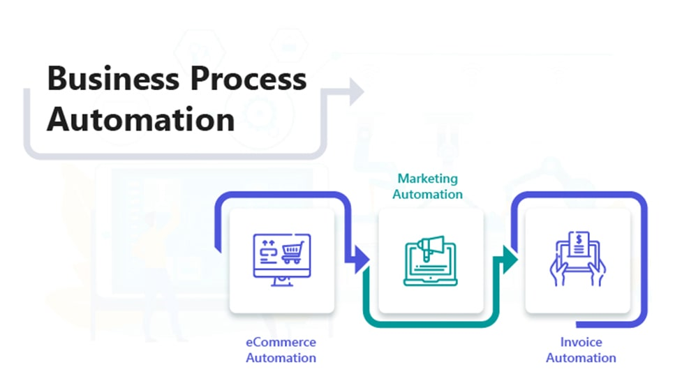 Business Process Automation Blog
