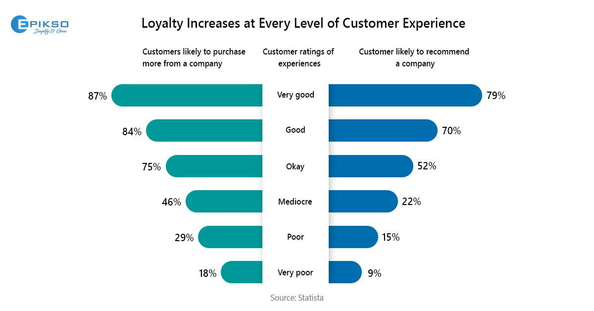 Customer Loyalty Research