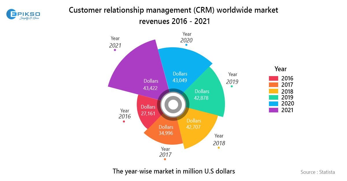 CRM Industry Report