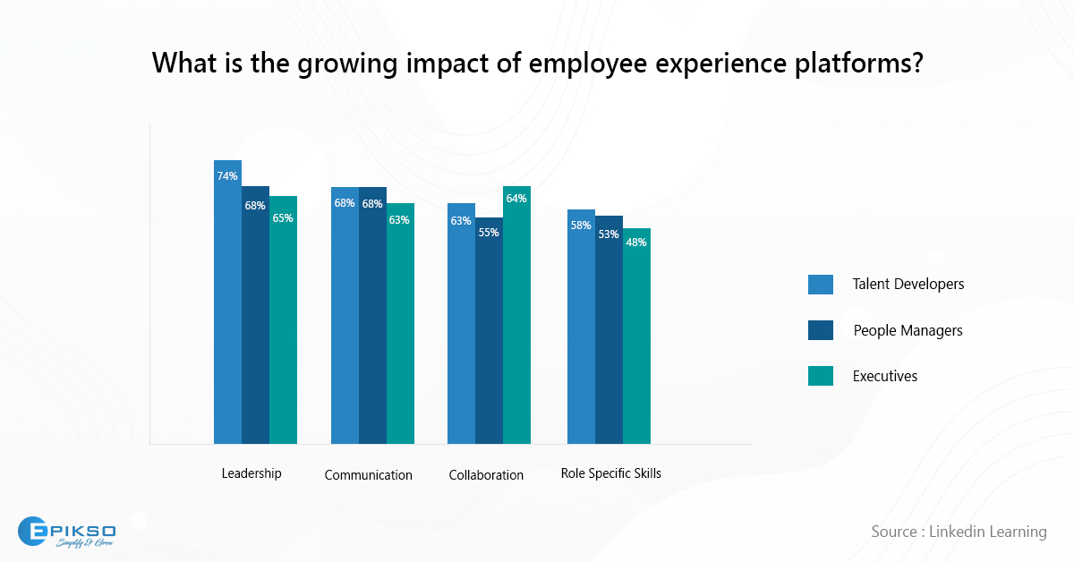 Impact of employee experience platforms linkedin learning