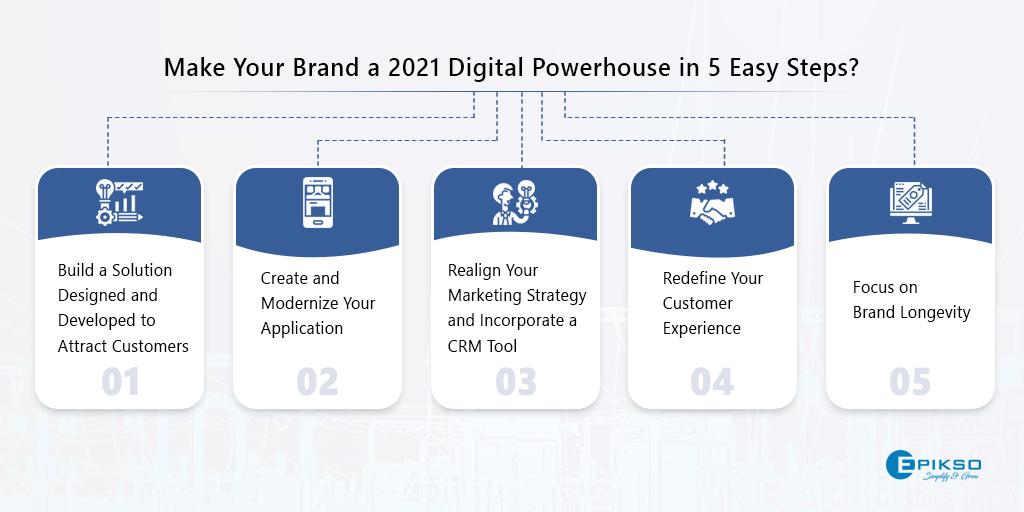 Digital Powerhouse in 5 Easy Steps